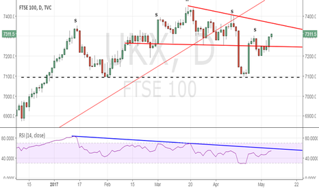 UKX: FTSE 100 - Fresh highs likely if 7360 is breached