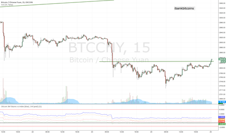 BTCCNY: Head and shoulder on the bitcoin 15min