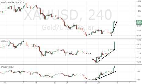 XAUUSD: FINALLY! GOLD COMPLETES THE RISK-OFF *3* - !SHORT EQUITIES!