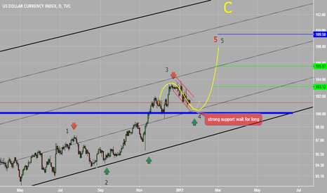 DXY: corrective wave of dollar wait for long