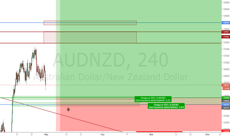 AUDNZD: AudNzd Buy limit 1.060 and 1.057