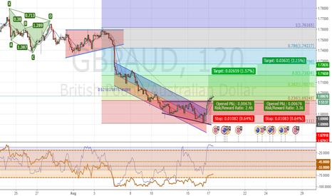 GBPAUD: Break Up Regression Trend & Fibo 23%