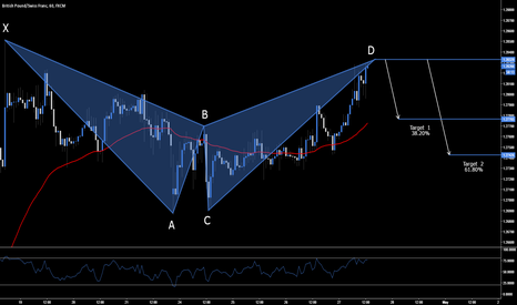 GBPCHF: GBP.CHF - Short Opportunity @ Market