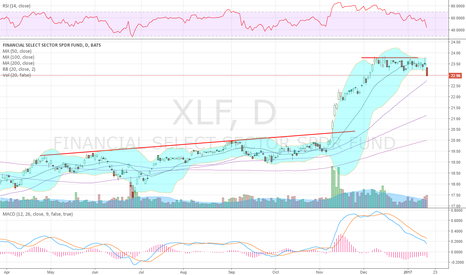 XLF: breaking down today