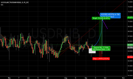 USDRUB: next leg