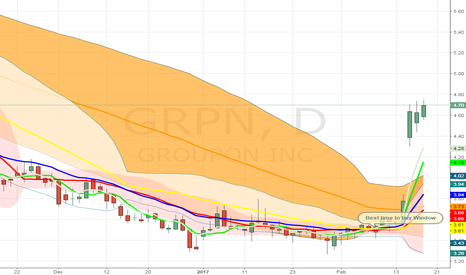 """GRPN: GRPN entered """"best time to buy window"""" 6 days ago"""