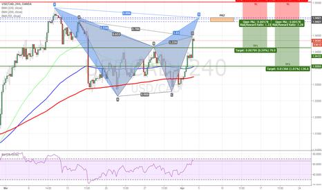 USDCAD: USDCAD - Bearish Bat and Gartley Pattern on H4 Chart