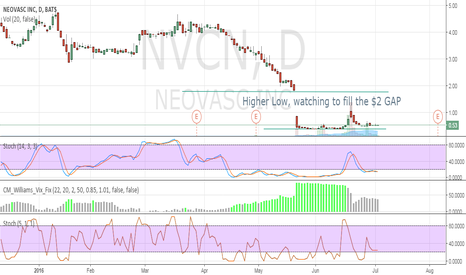 NVCN: Higher low watching to fill the $2 GAP