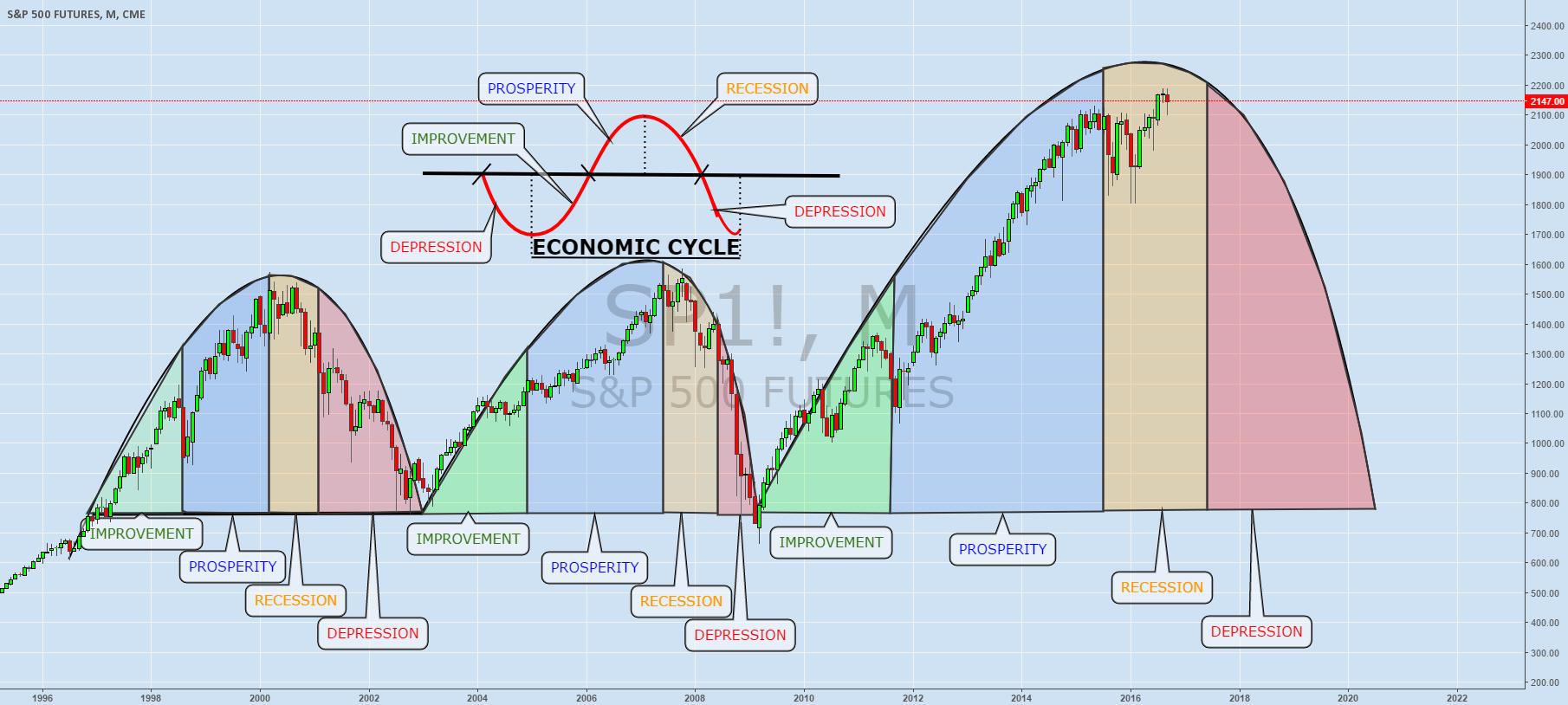 ECOMOMIC CYCLE