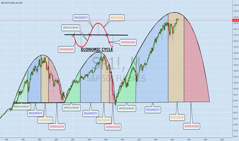 SP1!: ECOMOMIC CYCLE