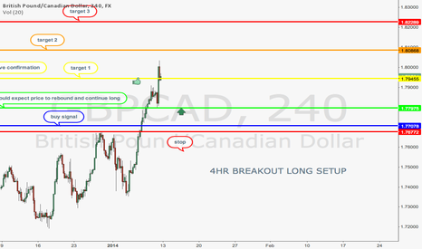 GBPCAD: GBP/CAD 4HR BREAKOUT LONG