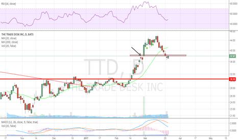 TTD: looks promising here