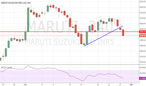 MARUTI: Maruti Short below 5940 for 5902 with Stop of 5975