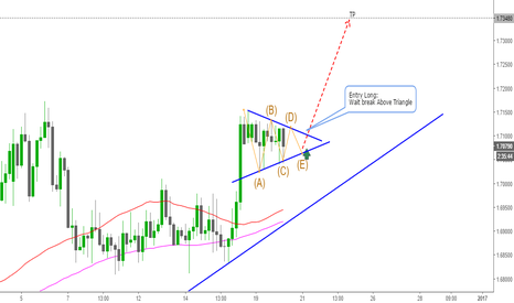 GBPAUD: GBPAUD Waiting Break for LOng