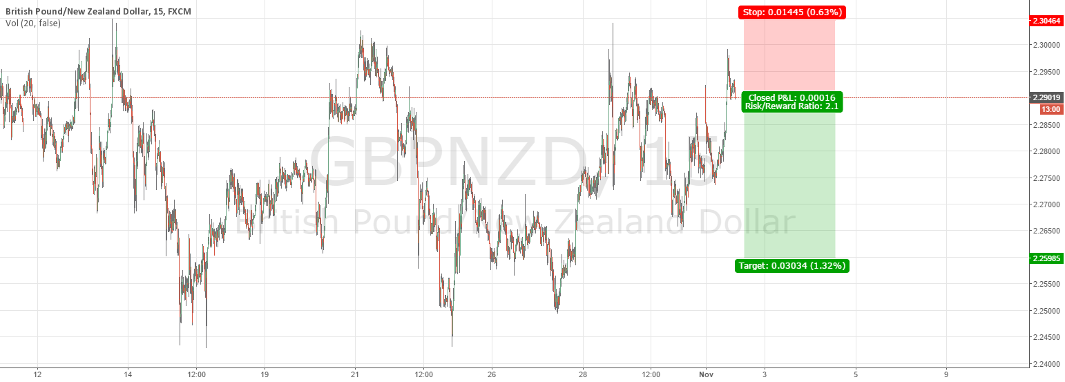 GBPNZD reversal from highs 15m 2wk