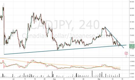 CADJPY: CADJPY trendline bounce
