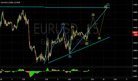 EURUSD: Another possibility