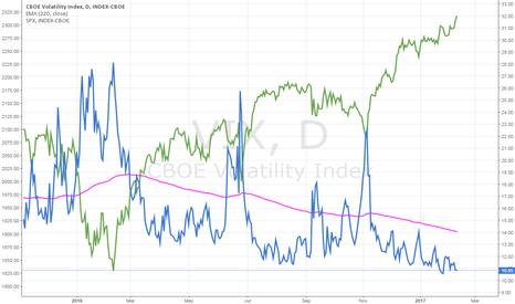 VIX: Estrategia con S&P500