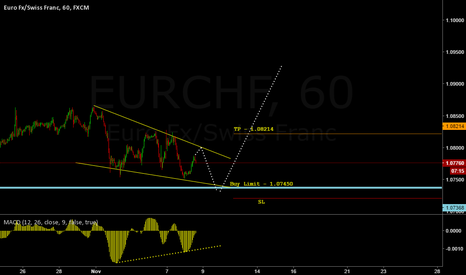 EURCHF: EURCHF H1 - Potential 70+ Pips
