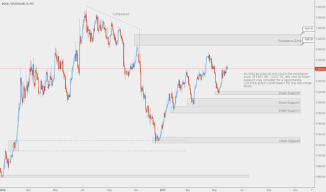 XAUUSD: Hunting for Long position