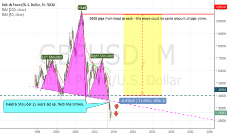 GBPUSD: Short GBP/USD March 2017