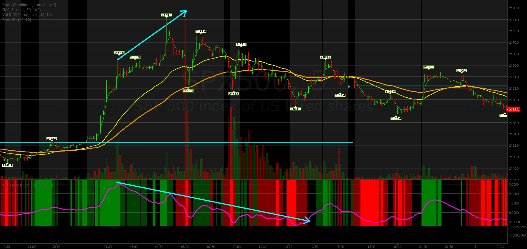 Willams %R extreme and MACD Divergence