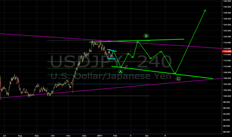 USDJPY: USDJPY Nut LONG prediction
