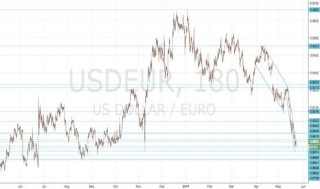 USDEUR: USDEUR: Longer term chart with Head and shoulders target