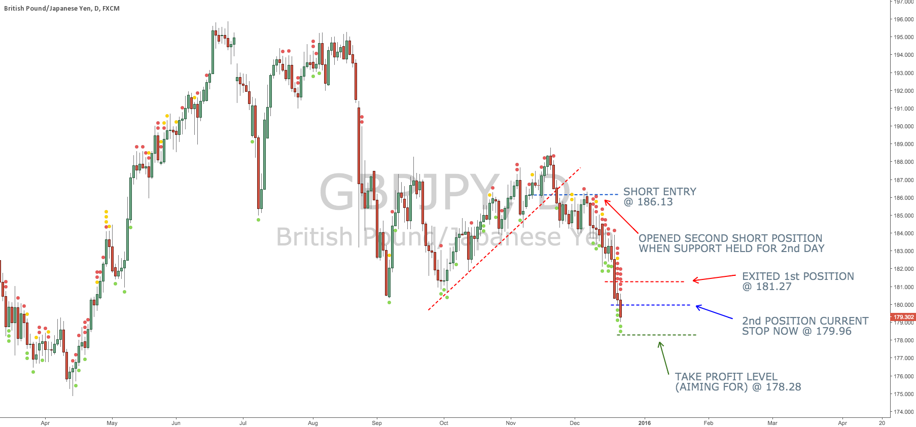GBP/JPY Trend Coming To An End...