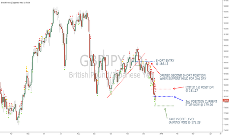 GBPJPY: GBP/JPY Trend Coming To An End...