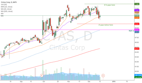CTAS: CTAS Earnings If it  Gaps
