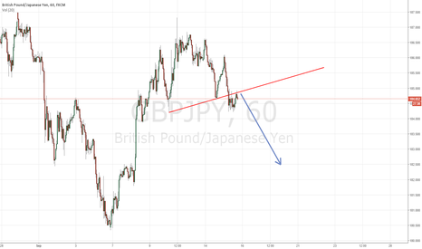 GBPJPY: GBPJPY GOING SOUTH.....