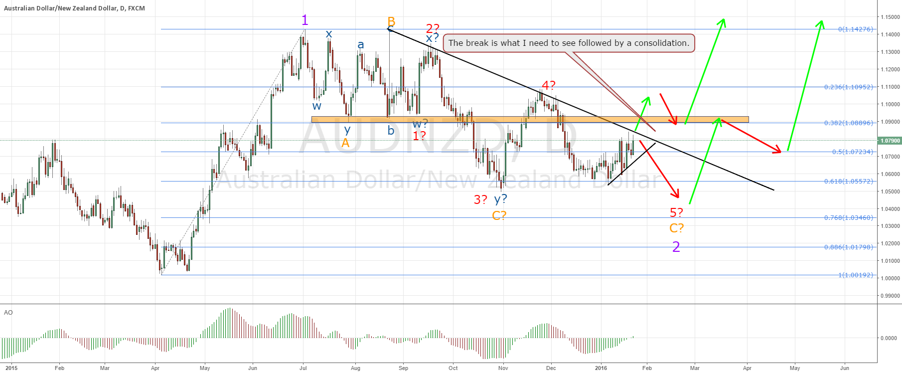 AUDNZD setting up for major impulse