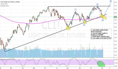 CL1!: CL