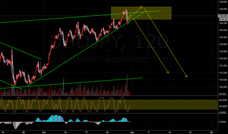 USDJPY: USDJPY arrive at good resistance to perform sell trade setup