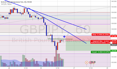 GBPJPY: GBPJPY short for scalp on PA
