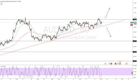 AUDCAD: AUD/CAD Waiting for buy or sell opportunity