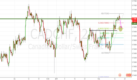 CADCHF: CADCHF posizione short, resistenza importante
