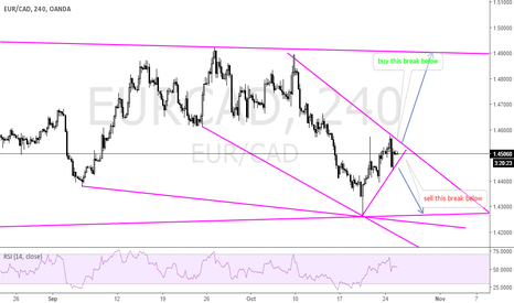 EURCAD: within the corrective channel