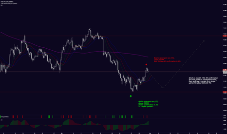 USDJPY: FNTP: USD/JPY Small retrace, then long for several days