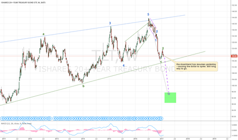 TLT: Sell-off in bonds may trigger DXY to go above 110