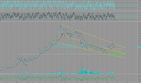 XAUUSD: Gold Decline