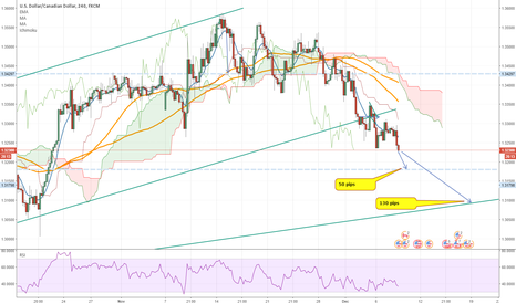 USDCAD: As others have identified already, the USDCAD could be short