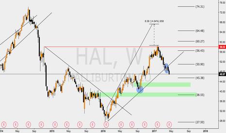 HAL: HAL CHART