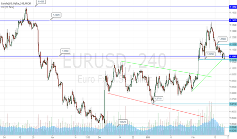 EURUSD: Let's See If 1.10700 Can Hold For EURUSD