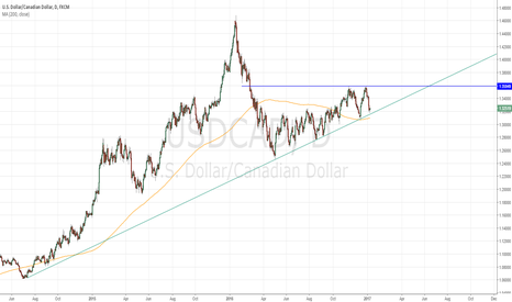 USDCAD: $USDCAD Bullish Ascending Triangle