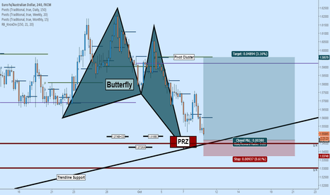 EURAUD: Long EURAUD: Butterfly Complete at Trendline Support