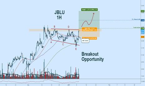 JBLU: JBLU Long: Another Breakout Opportunity!
