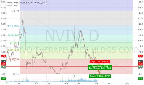 NVIV: Long Term support broken: Target 2.xx Region