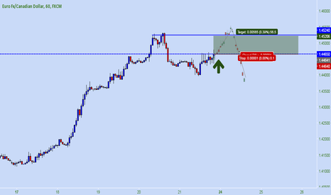 EURCAD: EUR CAD * Double top ?! 56 Pips is here